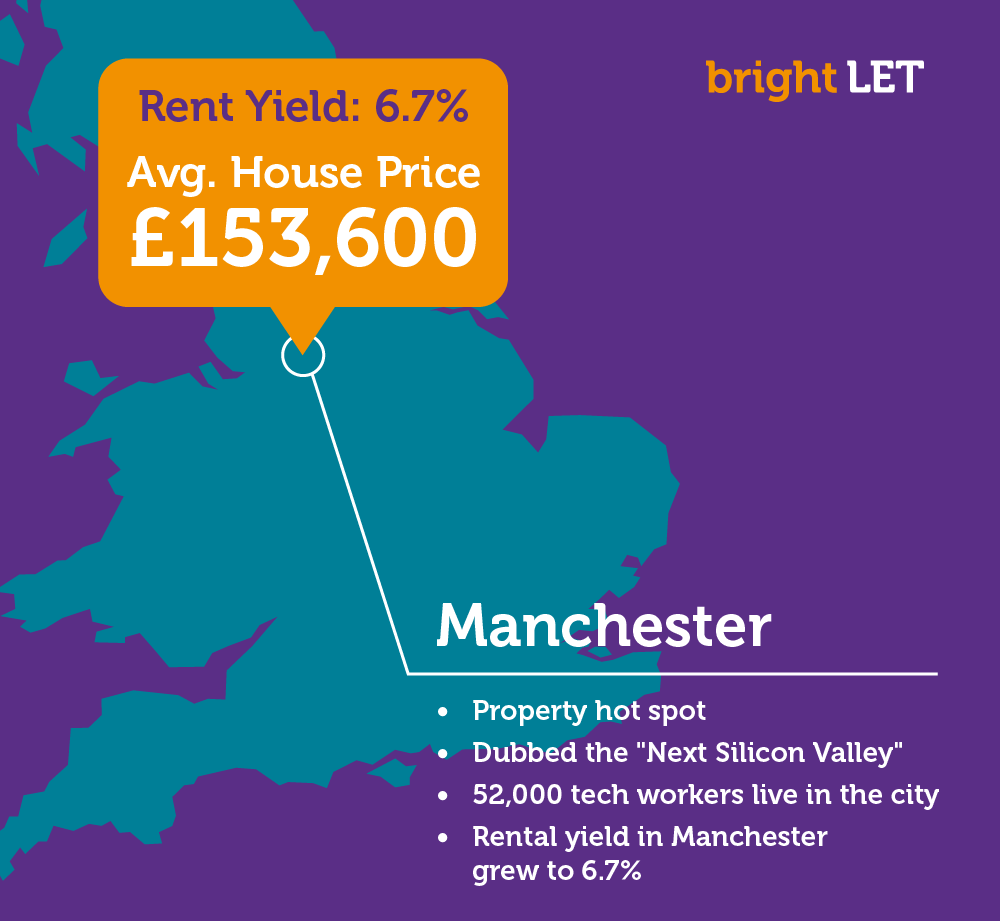 Manchester Property Market Booms as its named the Next Silicon Valley